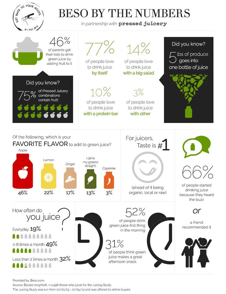 beso-survey-green-juice