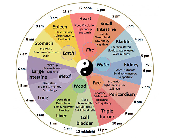 chinese body clock why are you waking up at night