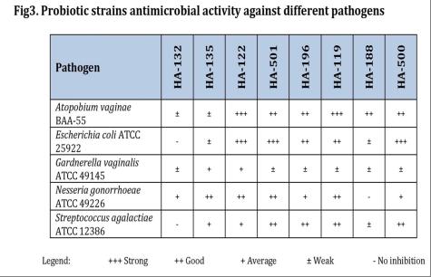 womens probiotics chart